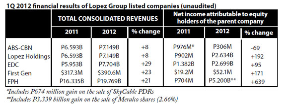 Lopez Group 1Q 2012 Financial Results